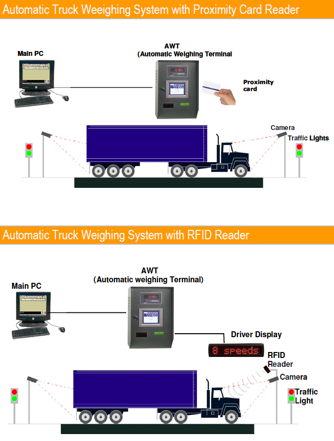 BAYKON AUTOMATIC TRUCK SCALE SYSTEM 05